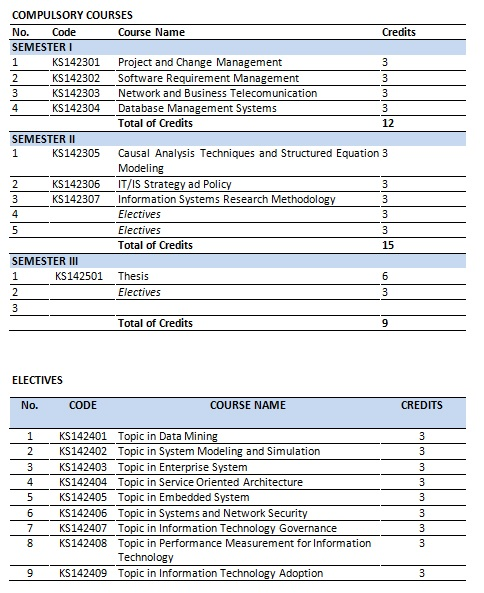 Kurikulum_S2_Sistem_Informasi_FTIF_ITS