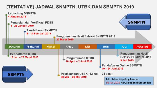 jadwal_snmptn_sbmptn_2019